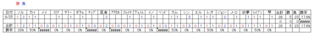 20160625_GGXrd_対戦表